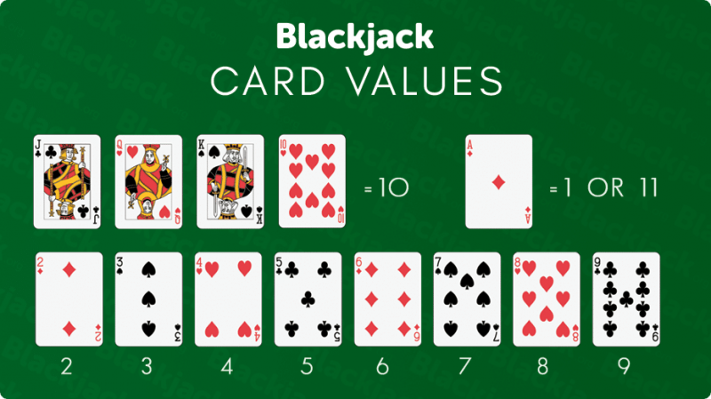 Cara Mencetak Kartu di Blackjack